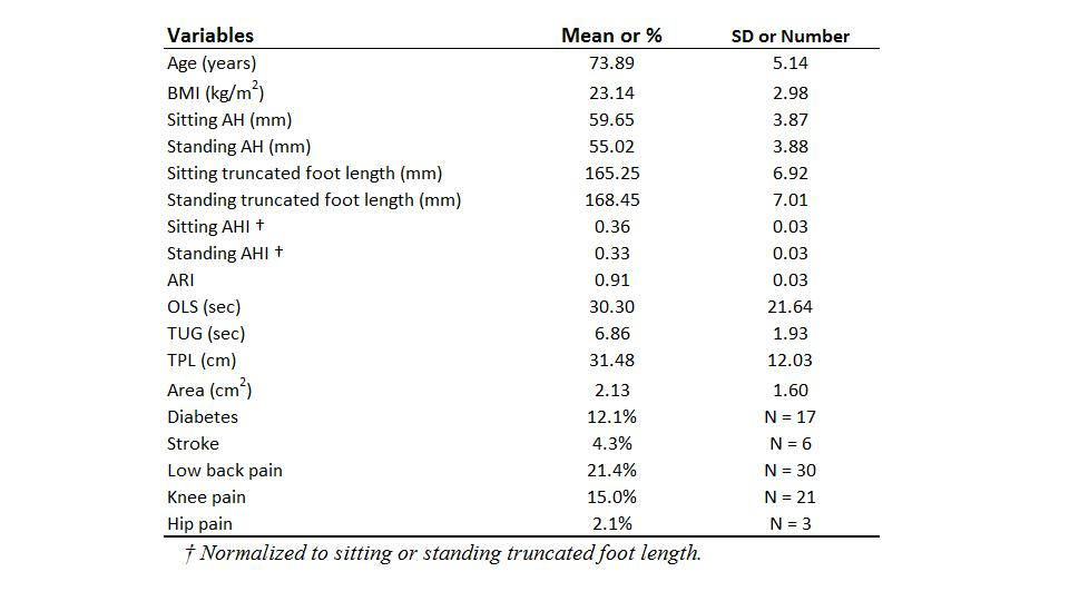 Foot arch height and rigidity index associated with balance and ...